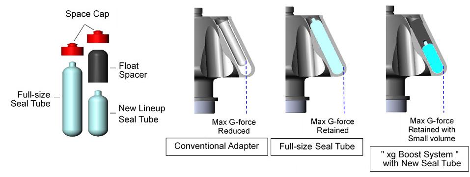 seal tubes 1 - Himac CS150FNX 911097C3 Ultra Microcentrifuge
